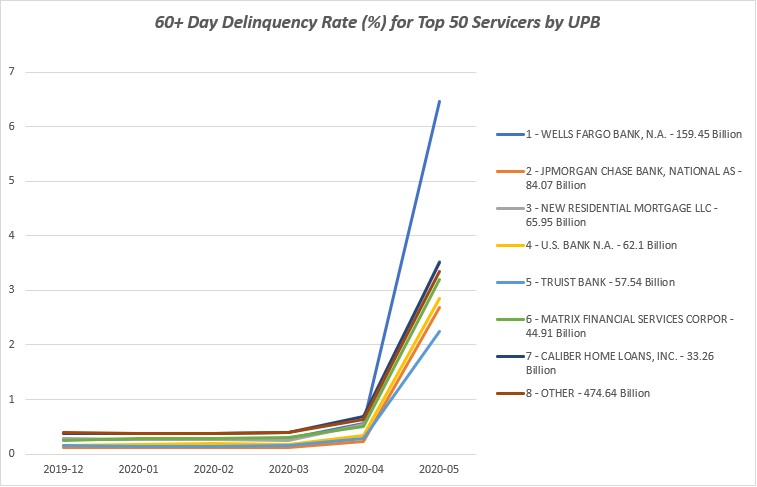 60 Day Delinquency Rate (%) for Top 50 Servicers by UPB, 2019-12 through 2020-05. #1: Wells Fargo Bank, N.A. – 159.45 Billion, #2: JPMORGAN CHASE BANK, NATIONAL AS – 84.07 Billion, #3: NEW RESIDENTIAL MORTGAGE LLC – 65.95 Billion, #4: U.S. BANK N.A. – 62.1 Billion, #5: TRUIST BANK – 57.54 Billion, #6: MATRIX FINANCIAL SERVICES CORPOR – 44.91 Billion. #7: CALIBER HOME LOANS, INC. – 33.26 Billion, #8 – OTHER – 474.64 Billion