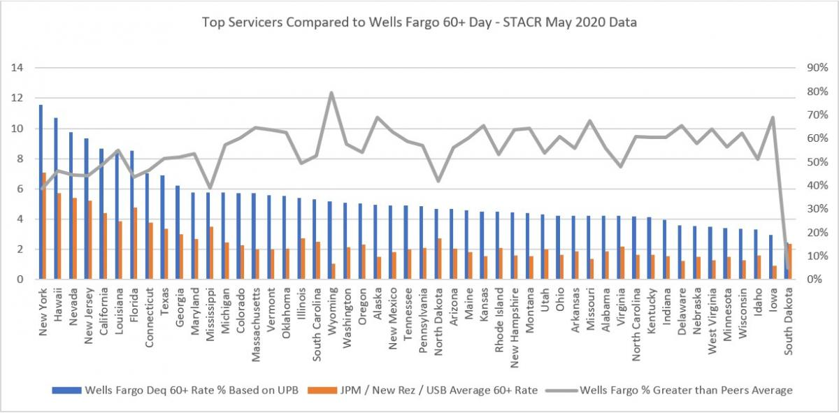 Top Servicers Compared to Wells Fargo 60+ Day - STACR May 2020 Data