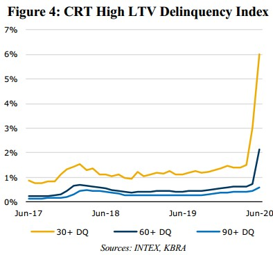 Figure 4: CRT High LTV Delinquence Index June 2017 through June 2020