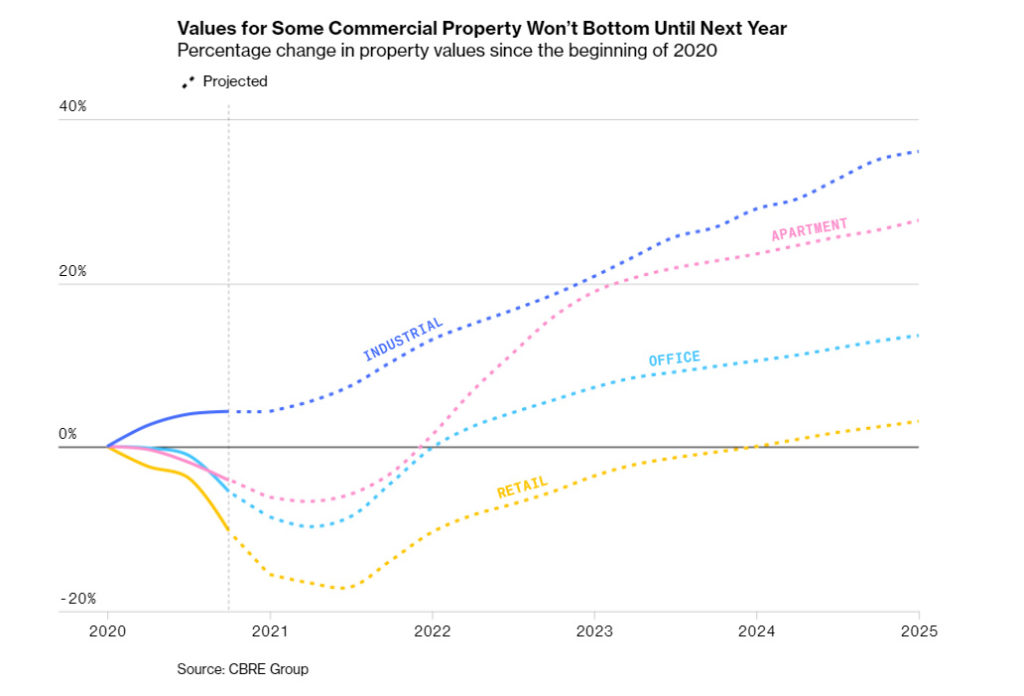 Values for Some Commercial Property Won't Bottom Until Next Year. Percentage change in property values since the beginning of 2020